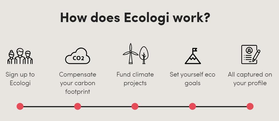 ecologi-how-it-works