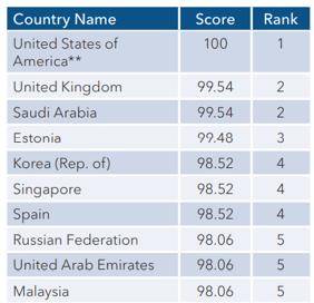 un-itu-cyber-security-ranking-1